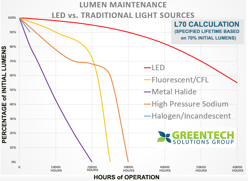 lumen-maintenace-chart2